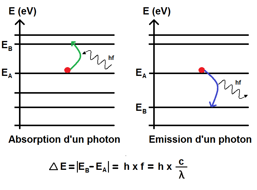 absorption et émission d'un photon