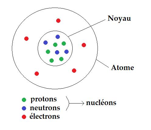 schéma de l'atome avec le noyau les protons les neutrons et les électrons