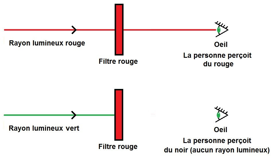 filtre rouge synthèse soustractive