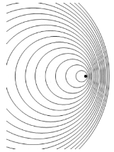 cercles ondes source en mouvement