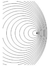cercles ondes source en mouvement