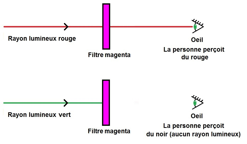 filtre magenta synthèse soustractive