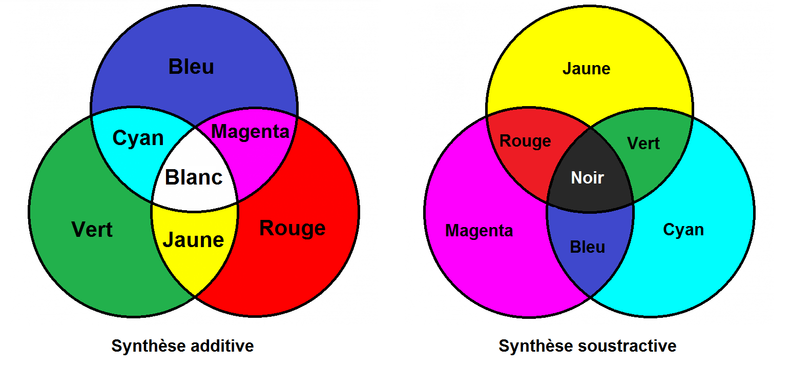 synthèse additive et soustractive