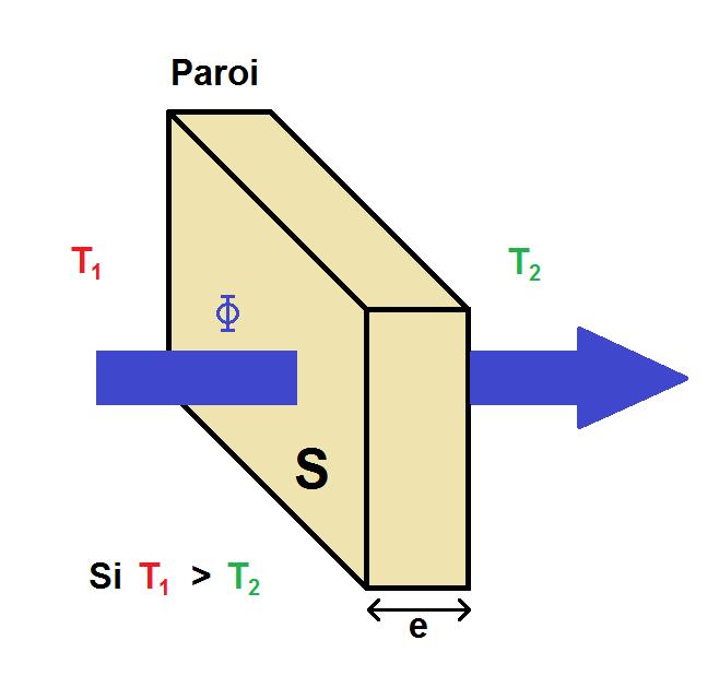 transfert thermique à travers une paroi en 3D